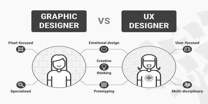How Understanding UX Design Benefits Online Business?