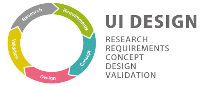 Top UI design guidelines you should not miss